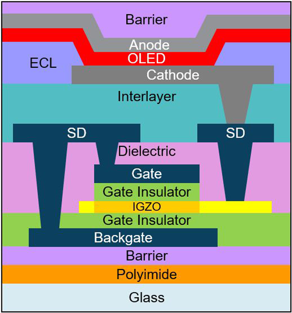 1. Cross-section of a typical IGZO-TFT-based backplane (presented at the 2020 Display Week [1]).
