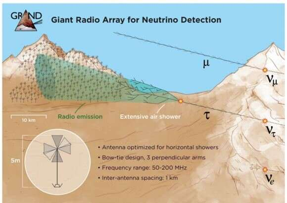 A proposal for a neutrino detection array spanning 200,000 square kilometers