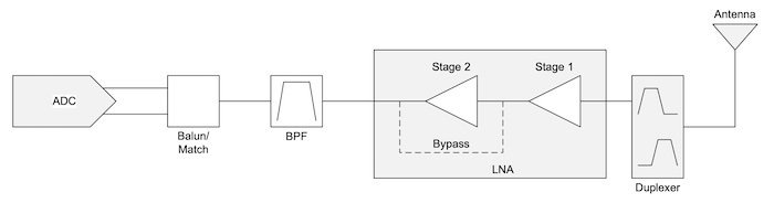 An example of a frequency division duplexing receiver architecture with a direct conversion.