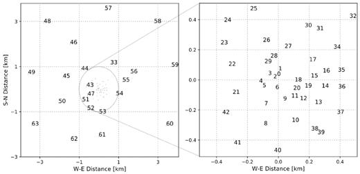 The distribution of the 64 antennas of MeerKAT, each identified by an integer ranging from 0 to 63. Note that the actual names of the antennas are given as M000, M001, M002, and so on. Left-hand panel: The distribution outside the 1-km-core. Right-hand panel: The distribution inside the 1-km-core. The core is loosely delimited by the hexagonal boundary visible in the satellite image of Fig.1 (left-hand panel). The West–East and South–North distances are shown relative to the arbitrary centre located at −30°42′47.41″ South, 21°26′38.00″ East.