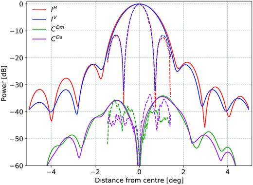 Horizontal (IH) and vertical (IV) cuts through the centre of the Stokes I beam at 1070MHz and the diagonal cuts (CDm for the main and CDa for the antidiagonal) through the centre of the average cross-polarization pattern. The solid lines show the results for MeerKAT and the dashed lines for VLA.