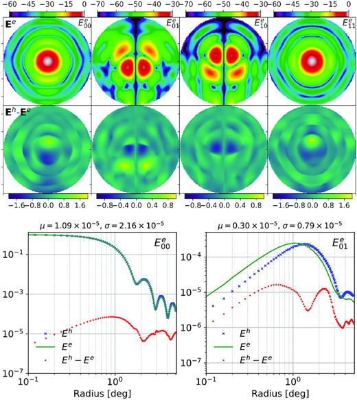 Top: Electromagnetic simulation of MeerKAT beam at 1070MHz over a diameter of 10deg (top row) and the residuals after subtracting it from the AH measurement (bottom row). The residuals are multiplied by 100 for better visualization. Bottom: Radial profiles of the E00 and E01 elements of the AH (blue crosses) and EM (green solid line) data sets and the corresponding residuals (red dots).
