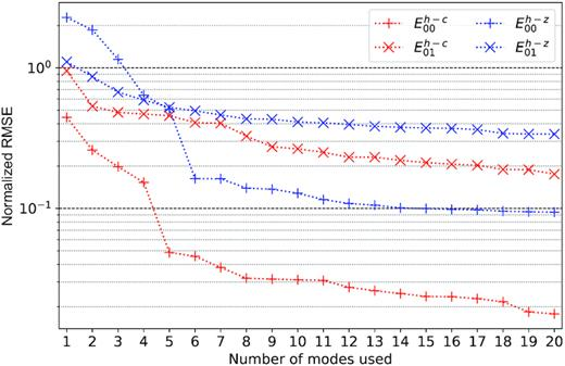 Normalized root-mean-square error (NRMSE) of the principal component model (red) and the Zernike model (blue) as a function of the number of modes used at a frequency of 1070MHz averaged over a diameter of 10deg. The plus and cross signs represent the errors for the E00 and E01 elements, respectively.