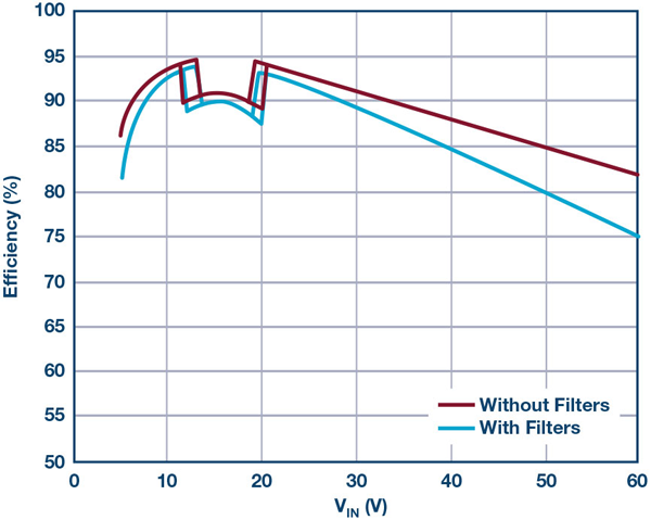 2. Efficiency of LED driver solution in Figure 1. Measurements made using 16-V, 1.5-A demonstration-circuit DC2575A LED driver with and without optional EMI components.