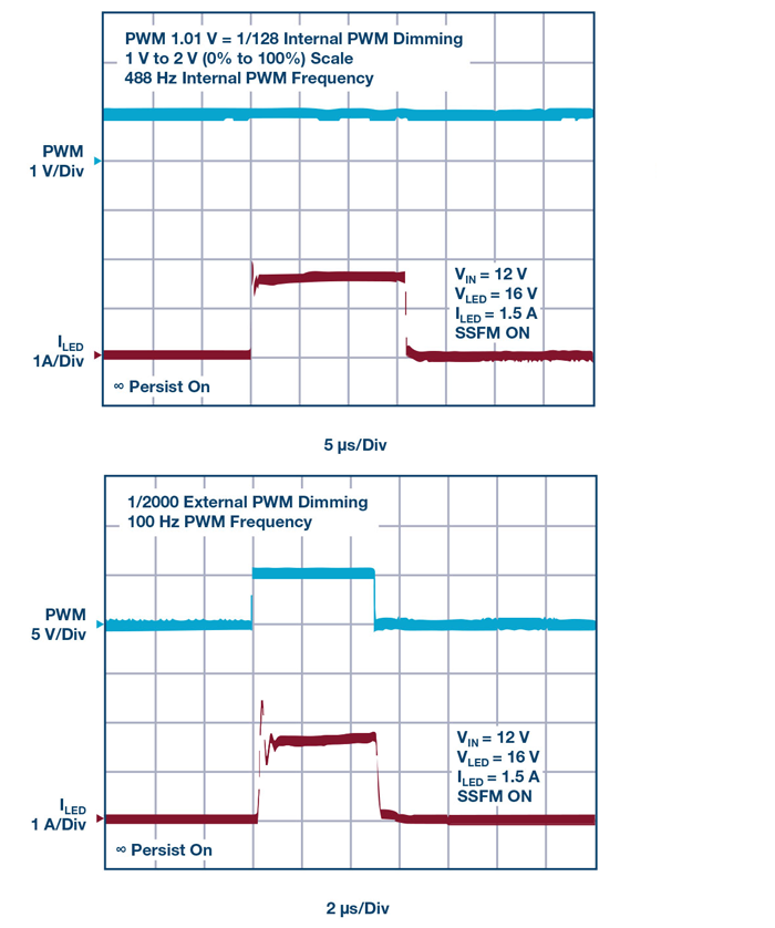 3. PWM dimming using internal and external PWM options—1% and 0.05%, respectively.